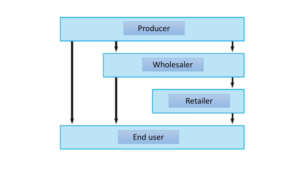 Figure 1.2 – a supply chain for tomatoes